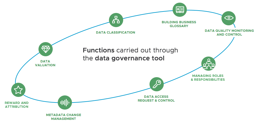 data governance tasks carried out through tool