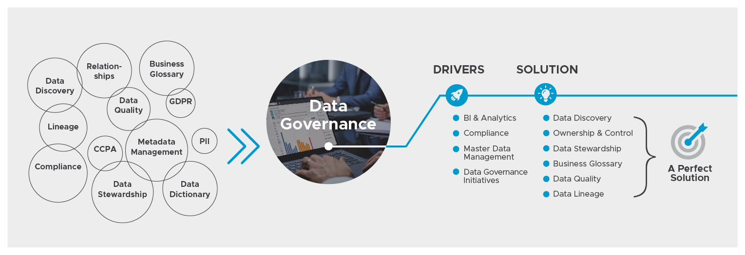 Data Governance: What It Means and What Are Its Drivers