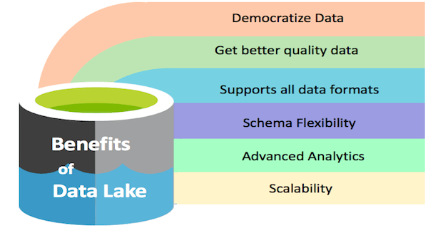Benefits of a Data lake