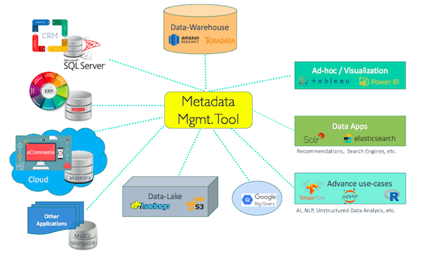 A step by step guide to metadata management | Tools, Policies & Roles